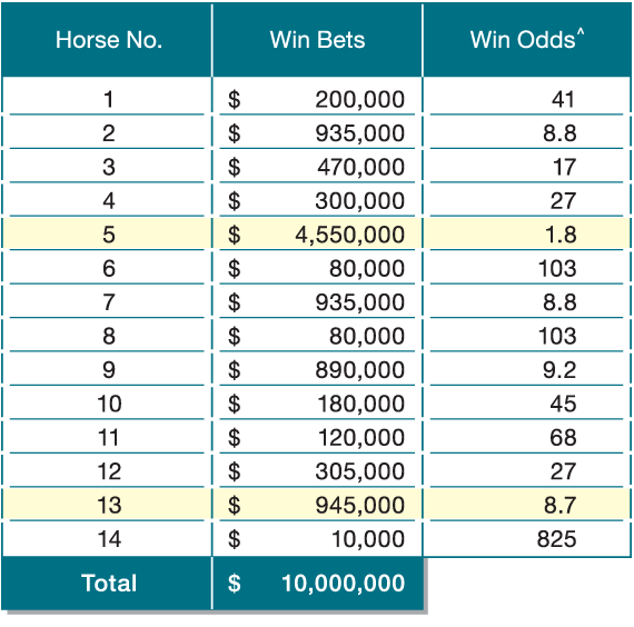 bet to win calculator