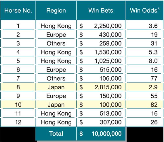odds calculation simple illustration winning region composite